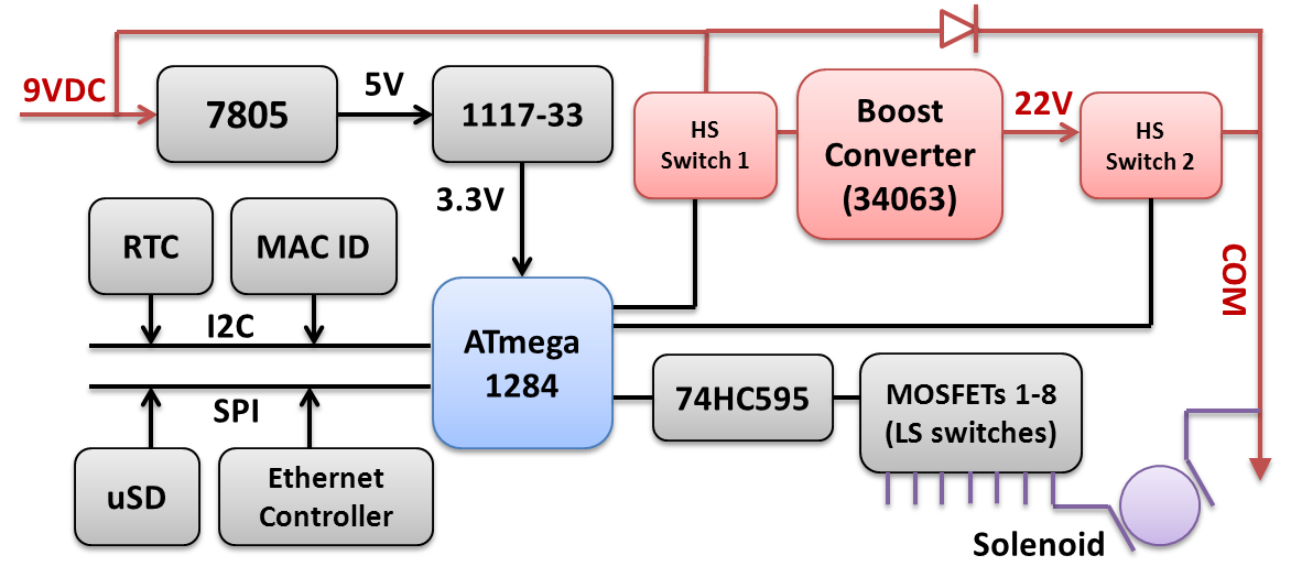os23dc_blockdiagram